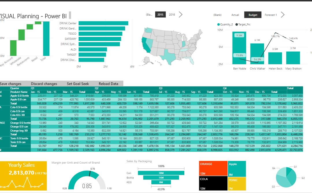 Power BI – tilbakeskriving til datavarehuset – Visual Planning fra Power ON